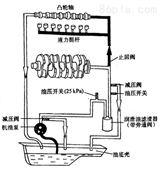 [新品] 冷轧乳化液润滑系统低压循环油泵(QSNH280-46三螺杆泵)