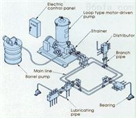 卸船机稀油润滑系统三螺杆油泵装置SMH280R43E6.7W27